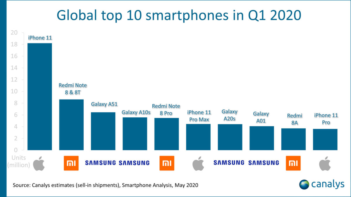 The top ten phones of Q1 2020 according to Canalys.