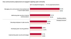 Communication professionals are often involved in handling cyber security issues; but only a minority is helping to build resilience (PRNewsfoto/EUPRERA)
