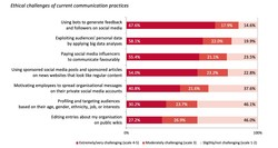 Ethical concerns over communication practices on social media:  Four out of five practitioners are worried about using bots and big data analyses (PRNewsfoto/EUPRERA)