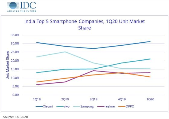 IDC-India-Top-smartphone-cos-Q1-2020