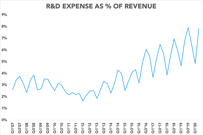 Chart showing R&D expense as a percentage of revenue increasing