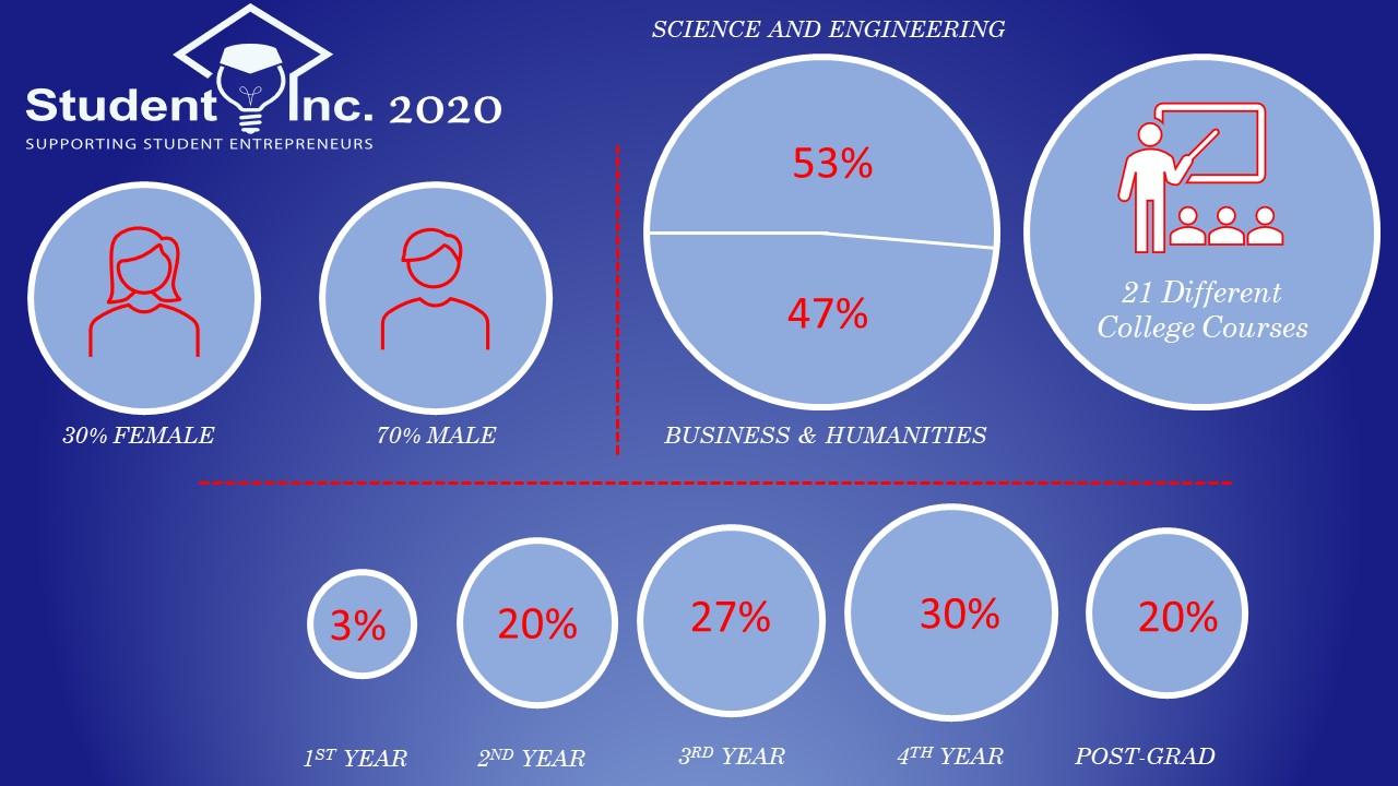 Student Entrepreneurship Thriving Despite Global Pandemic