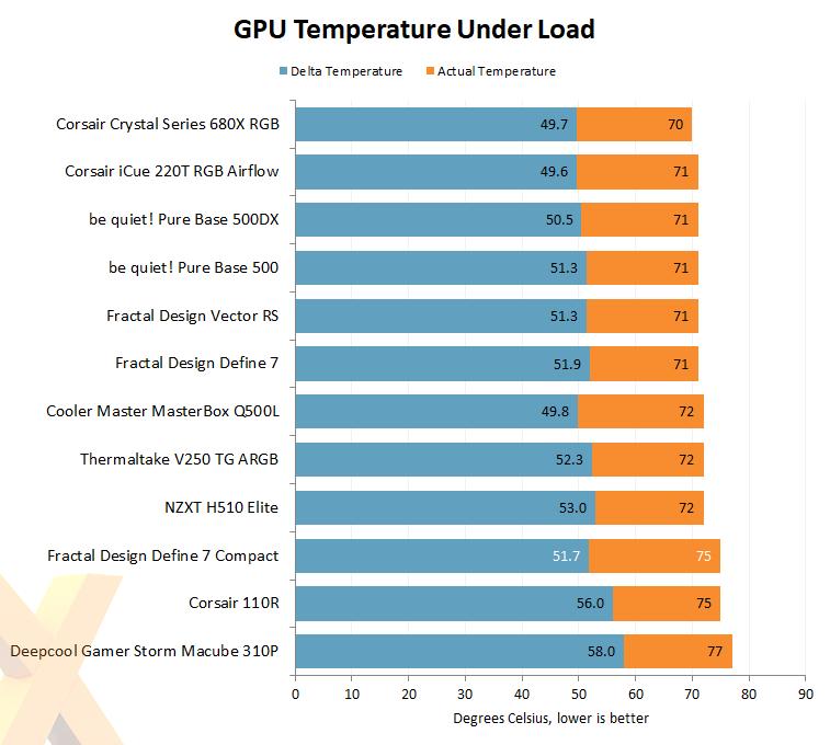GPU temperature underload
