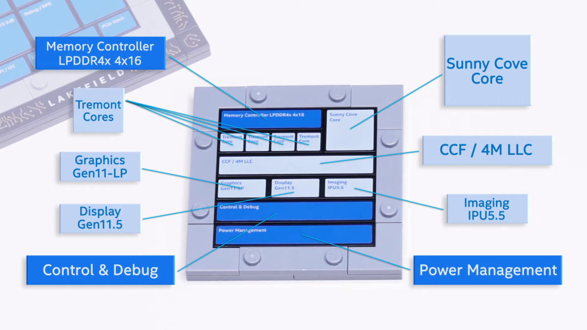 Intel Lakefield Hybrid CPU Design