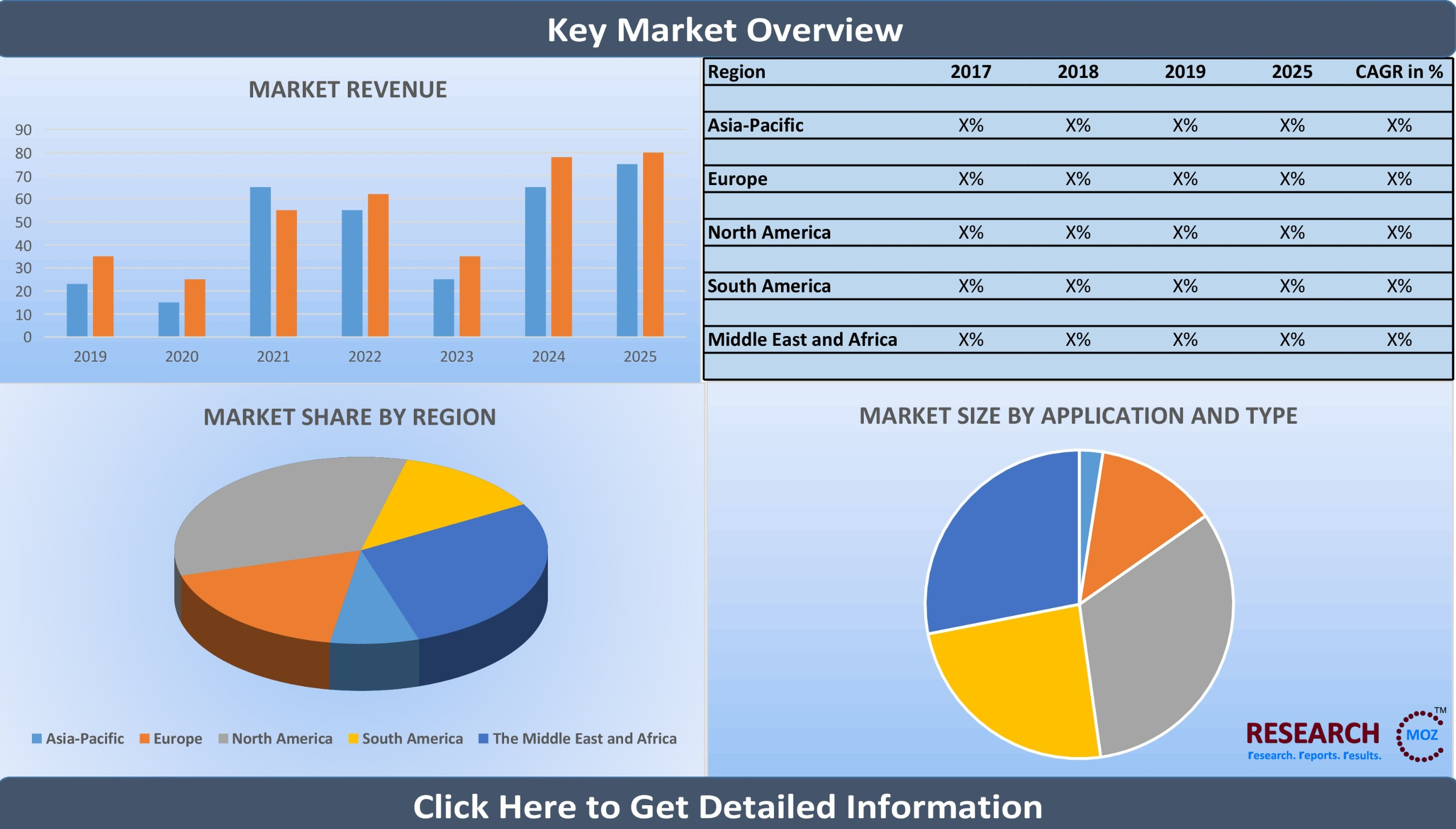 Mobility Aids and Transportation Equipment Market