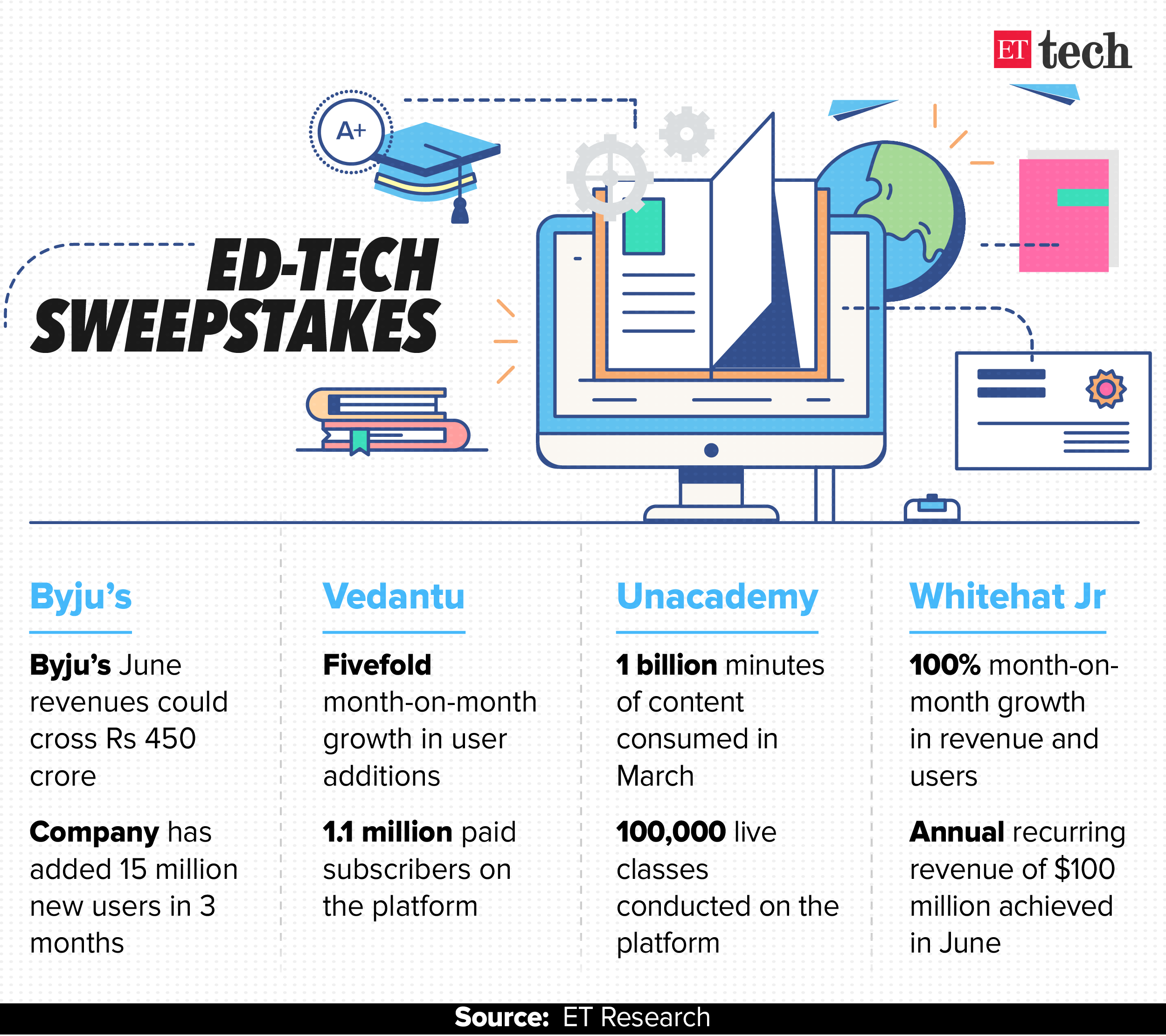 ETtech Top 5: Chinese smartphone share decline, Ather funding & more