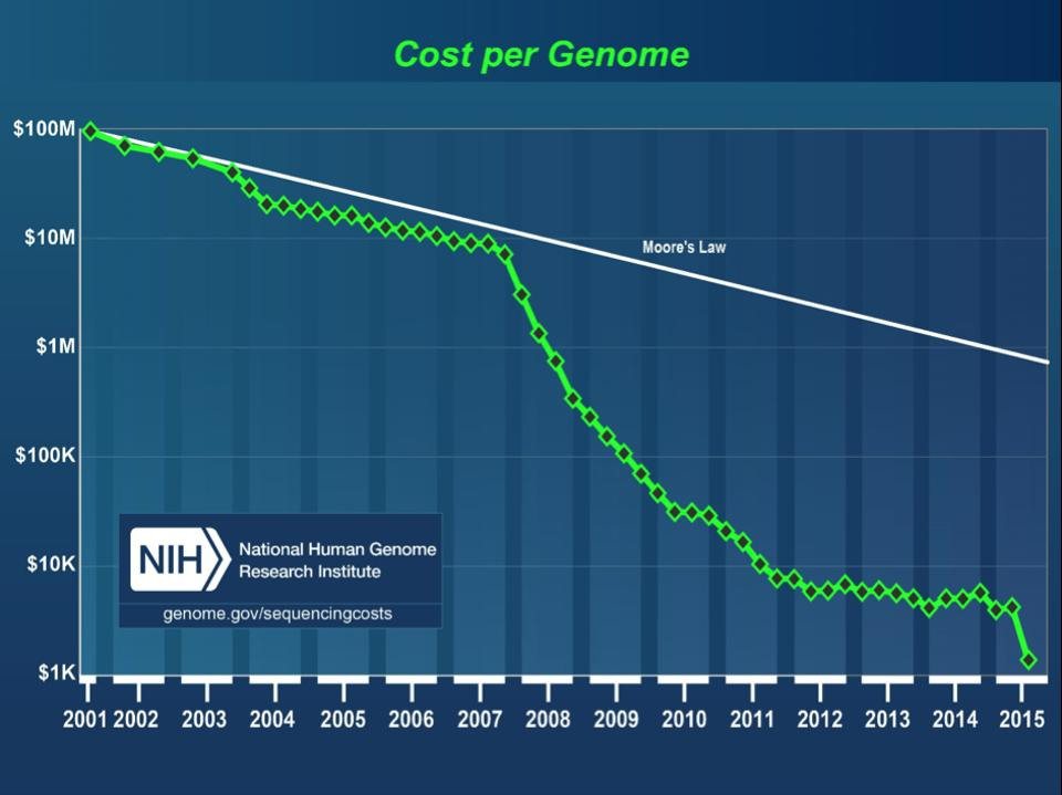 Graph showing that sequencing cost per genome is falling faster than Moore's Law.