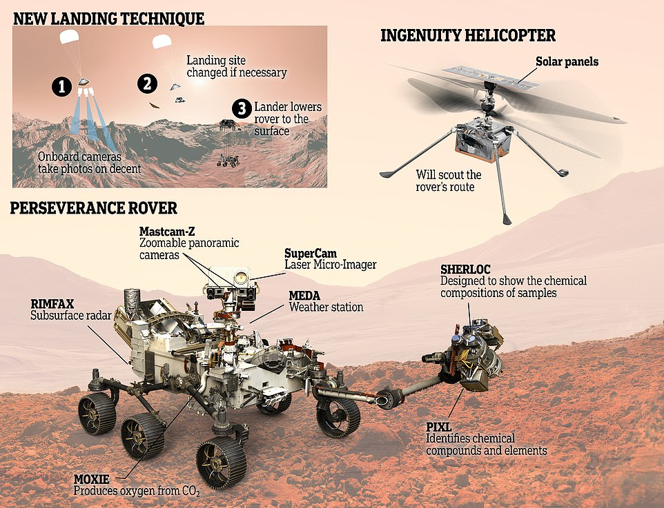 NASA's Mars 2020 Perseverance rover will be able to study, analyze and even collect samples of rock and soil from the Red Planet to search for signs of ancient life. It also has a weather station, surface radar and panoramic camera onboard