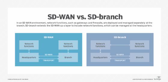 SD-branch vs. SD-WAN