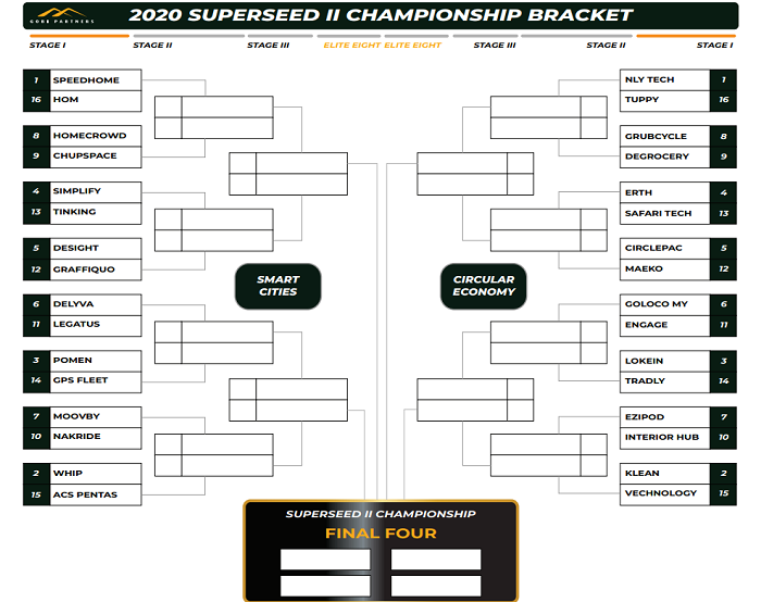 The top 16 seeds shown for two of the four brackets in the inaugural SuperSeed II Championship curated by Gobi Partners and MDEC.