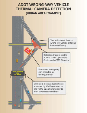 Diagram of primary thermal camera technology components that can be used to detect a wrong-way vehicle at an urban freeway interchange. Credit Arizona Department of Transportation