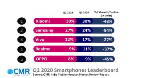 India smartphone shipments dip 48% YoY during Q2 2020: CMR