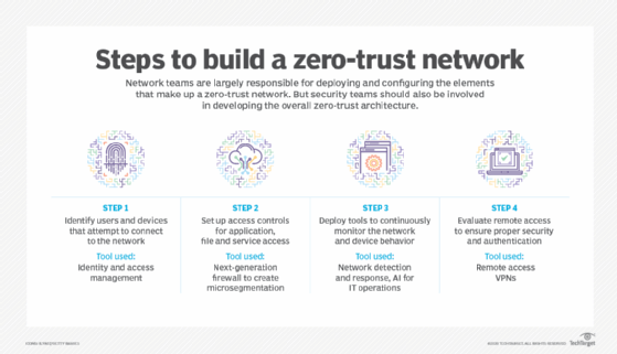 Graphic displaying four steps to build a zero-trust network and which tools can help