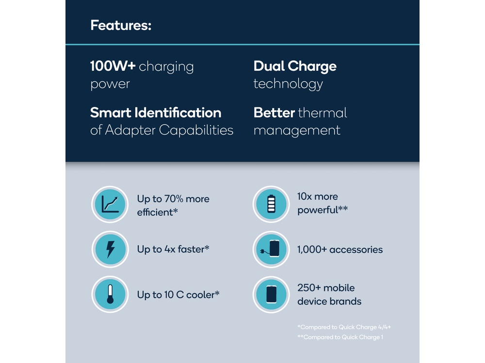 Quick Charge 5's features