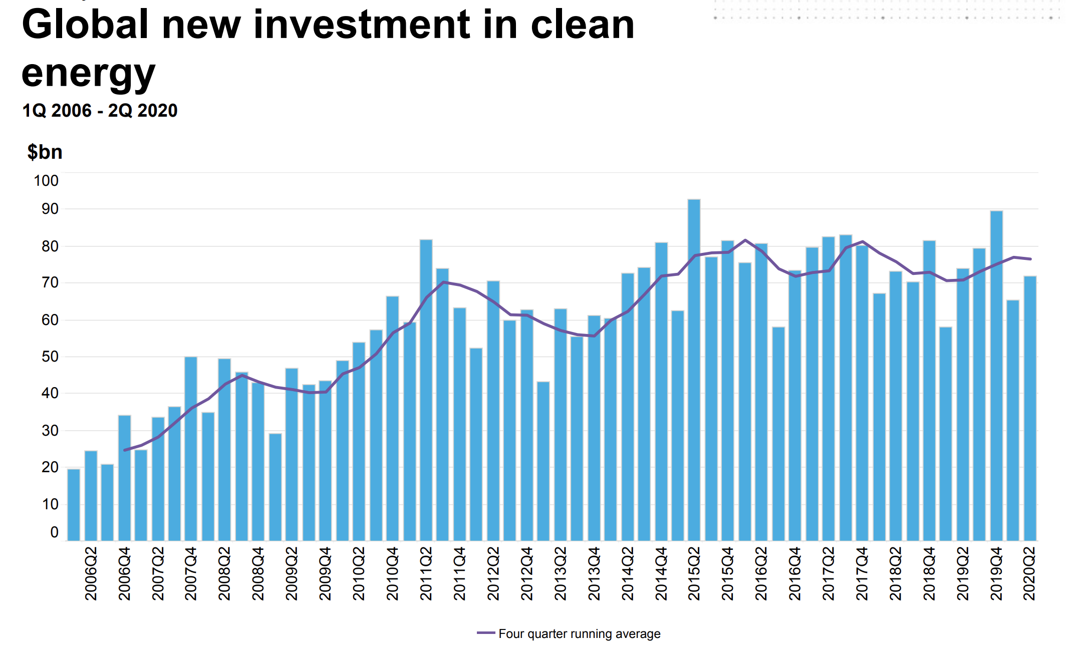 New investments in clean energy over the past 14 years have flattened