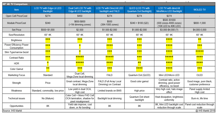 Hisense 65SX Dual Cell ULED TV