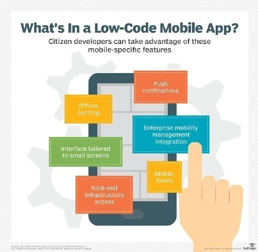 What's in a low-code mobile app?