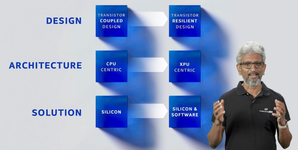 Intel's six pillars