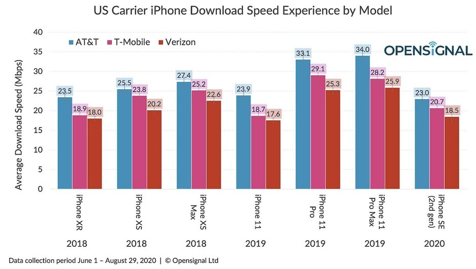 The iPhone traditionally runs at faster download data speeds over AT&T - Apple's upcoming 5G iPhone models could generate excitement in the U.S.