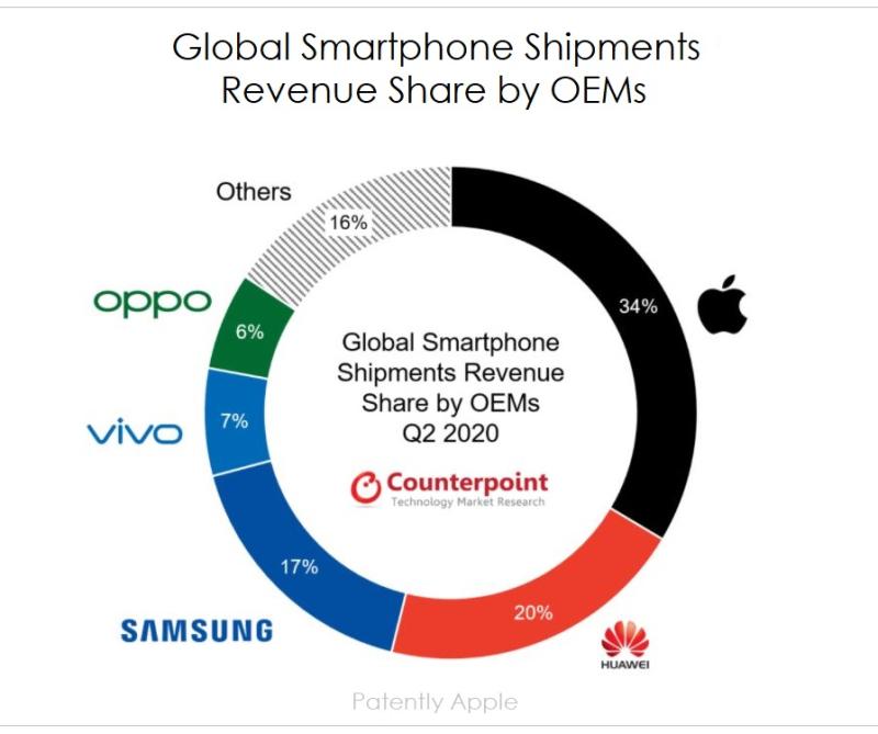 2 x  global smartphone shipments revenue share Q2 2020 chart