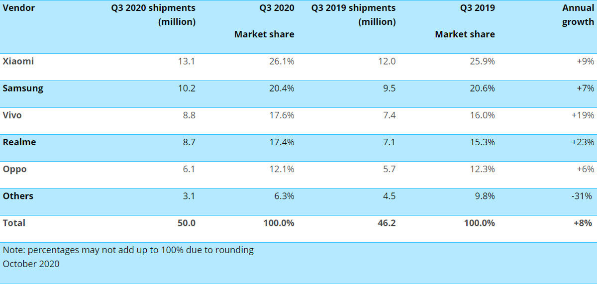 Canalys smartphone shipments India Q3 2020