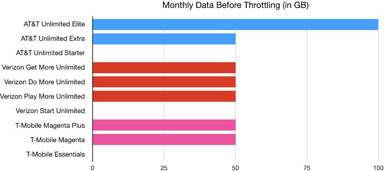 5G wireless service throttling chart