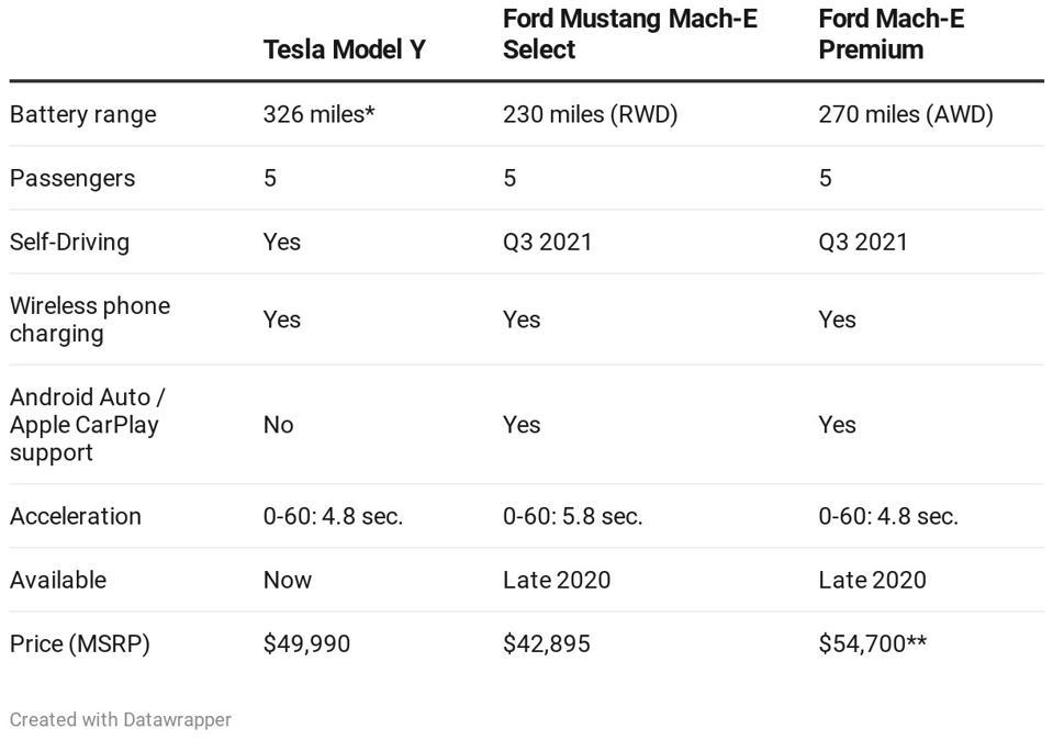 Tesla Model Y vs Mustang Mach-E.