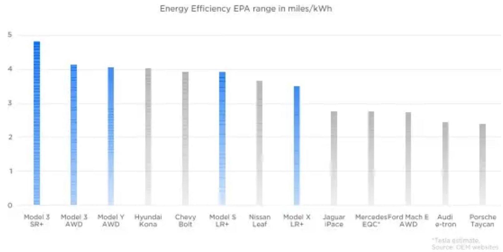 Tesla Model 3 2021 EPA rating shows Tesla's efficiency ...