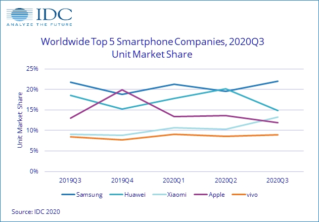 global smartphone market share q3 2020 idc