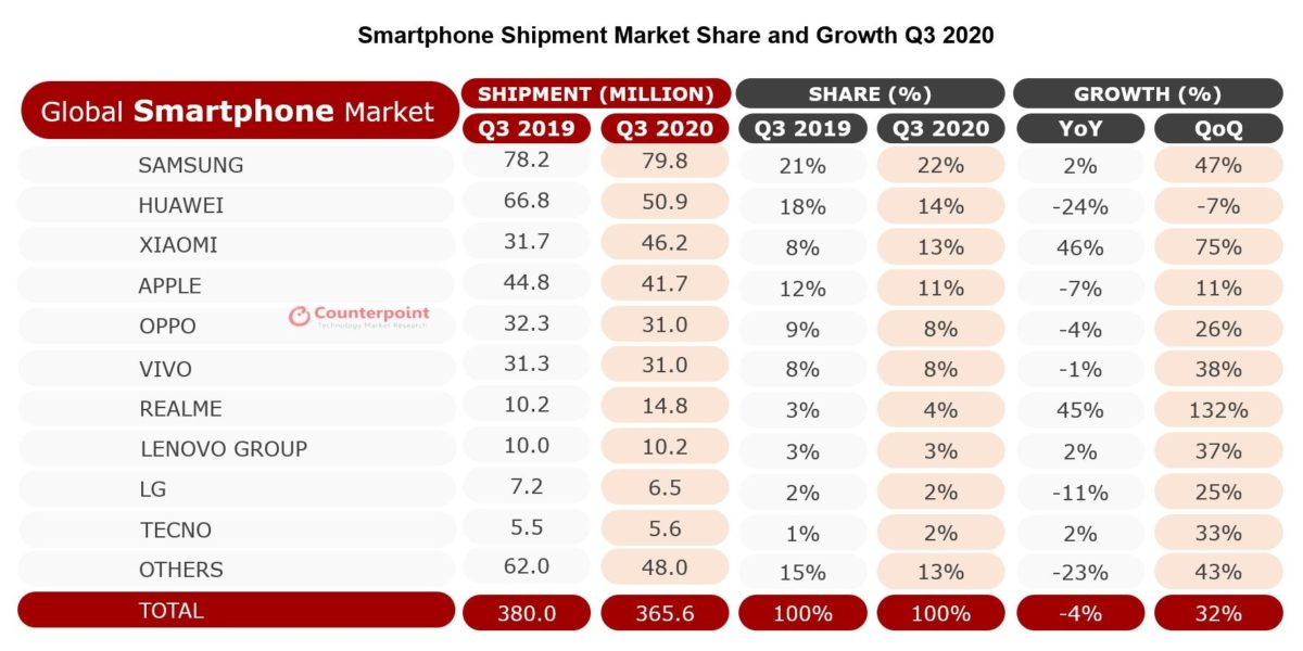 global smartphone market share q3 2020 counterpoint