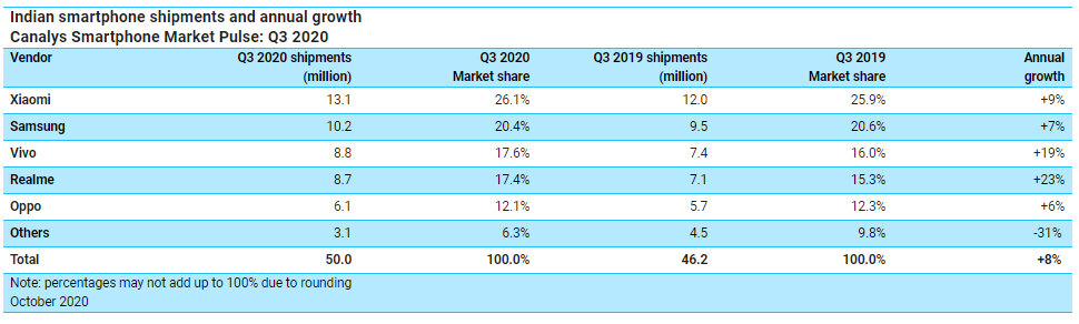 Smartphone shipments in India reach a record high of 50 million units in Q3: Canalys