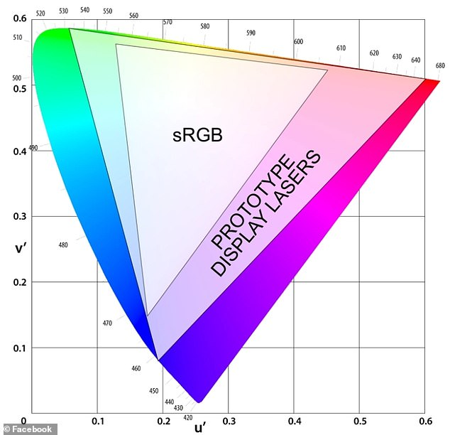 This figure illustrates the gamut of colours that are visible in light (outer shape). The sRGB space represents a common set of colours reproducible on many displays today. The outer triangle represents the larger set of colours