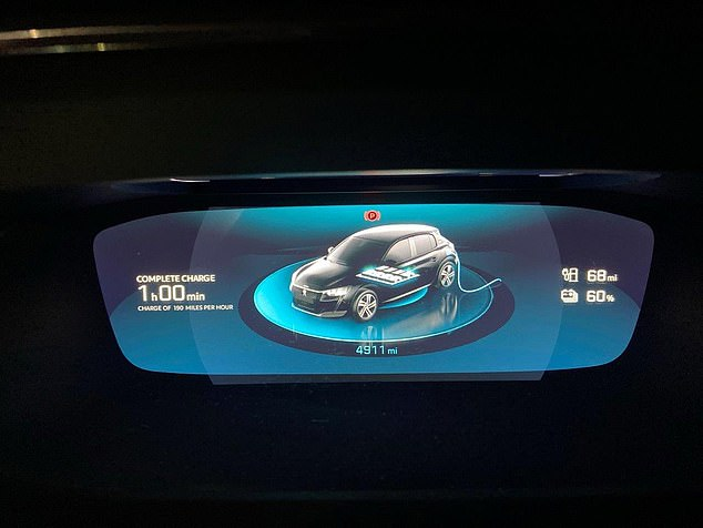 The Peugeot e208 that I had on test went from19 per cent to 60 per cent of battery in a half hour when plugged into a fast 50KW charger, but there are nowhere near enough of these