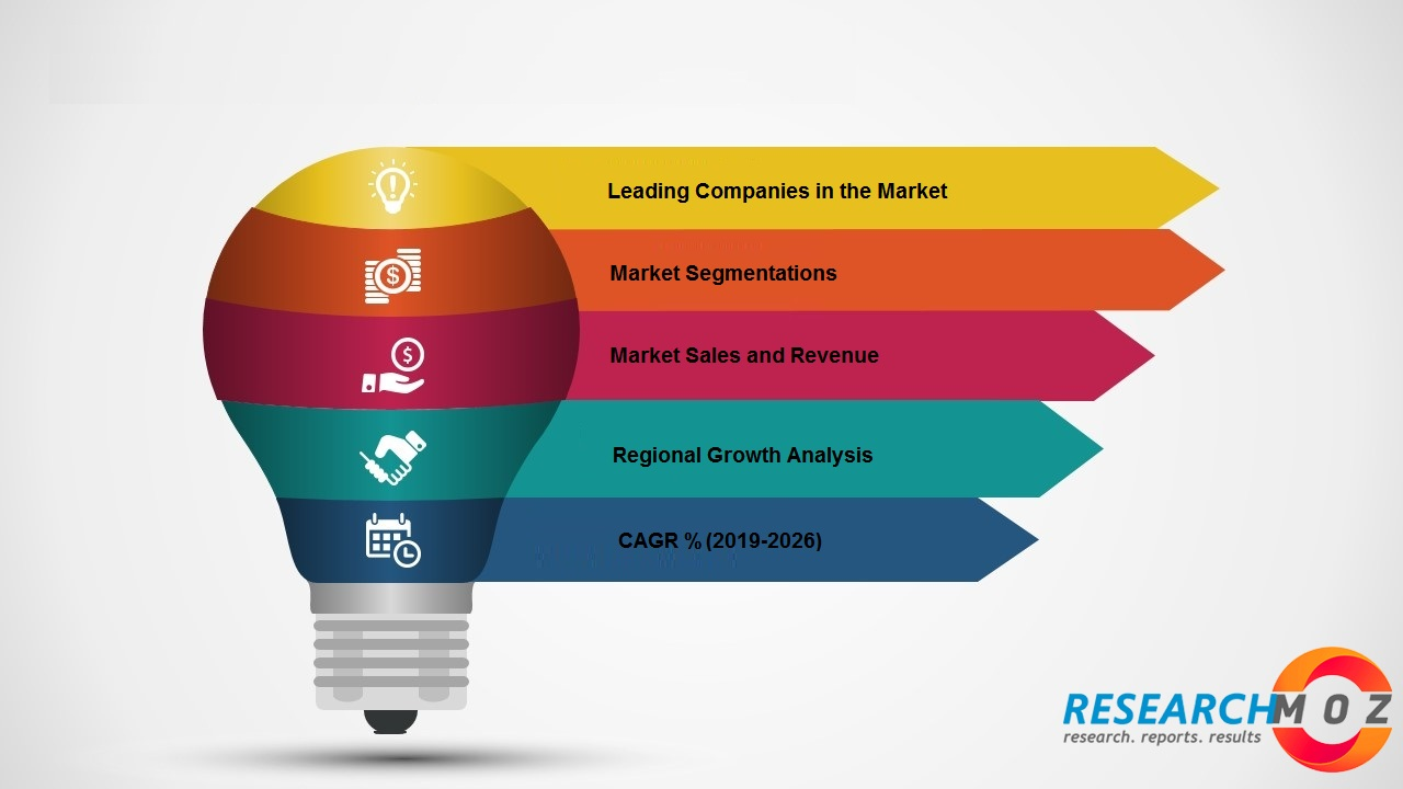 Internet of Things (IoT) Twin Market
