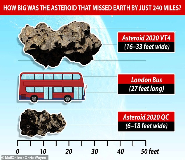 Had it come much closer, the 16–33 feet (5–10 m) wide body — as estimated from its brightness — would have burned up in the atmosphere over the South Pacific. Pictured, Asteroid 2020 VT4 (top), a London bus (middle) and the previous holder of the record for the closest-known asteroid pass of Earth, 2020QC (bottom)