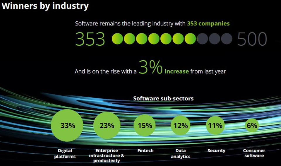 Software Dominates Deloitte's 2020 Tech Fast 500 With 71% Of All Companies
