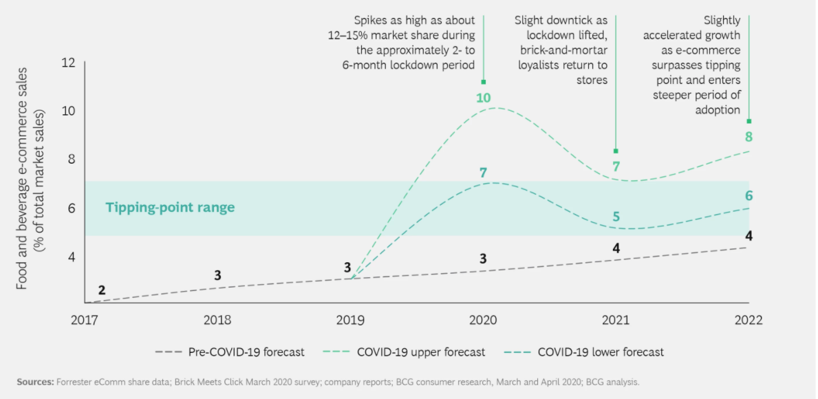 Post-COVID-19 E-Commerce CPG Tipping Point