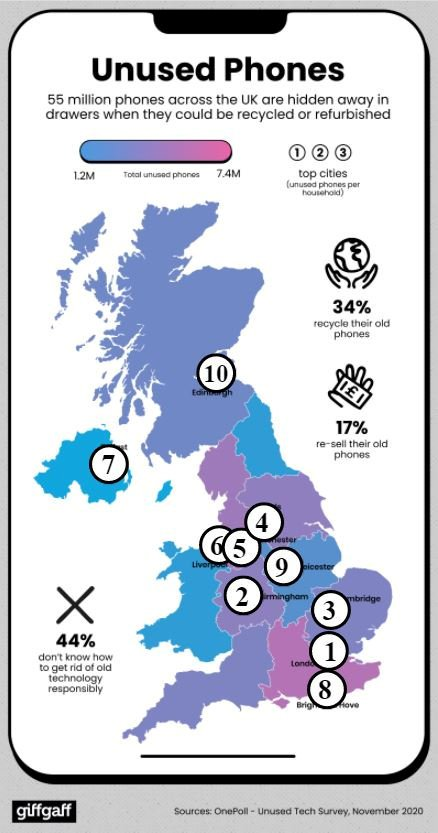 Brits have 55 MILLION unused mobile phones lying around, with London, Birmingham, Cambridge, Leeds and Manchester home to more than anywhere else in the country. See SWNS story SWBRmobile. Researchers polled 2,300 adults from 20 cities to find out how many old mobile devices are in each home ? and the capital came out top with more than two per household. In London alone, based on the number of households in the city, this means there are around 6.8 million discarded devices sitting idle. Birmingham has the second highest number of discarded devices per home, followed by Cambridge, Leeds and Manchester.