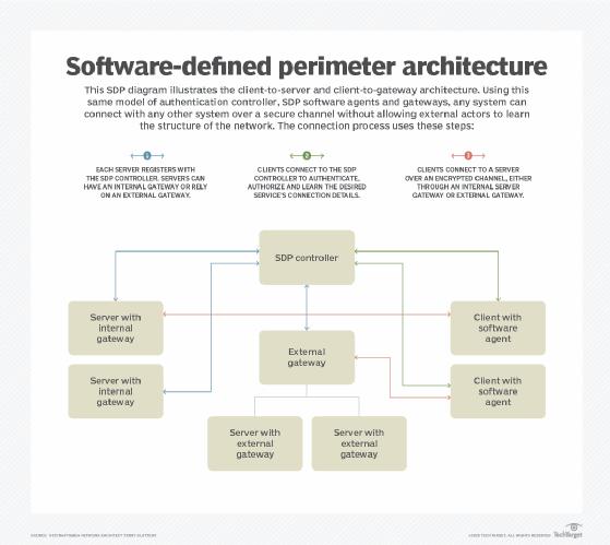 software-defined perimeter