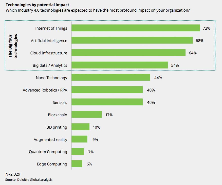 Technologies by potential impact