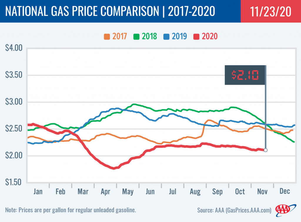 AAA national average gas prices - Thanksgiving week, 2020
