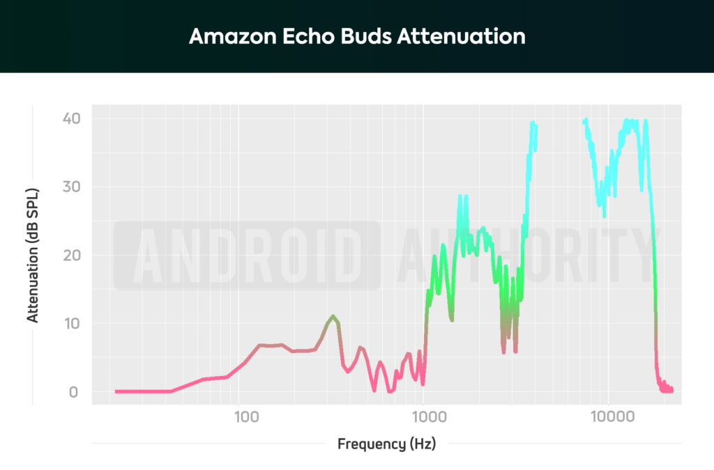 Amazon Echo Buds AA isolation attenuation ANC chart