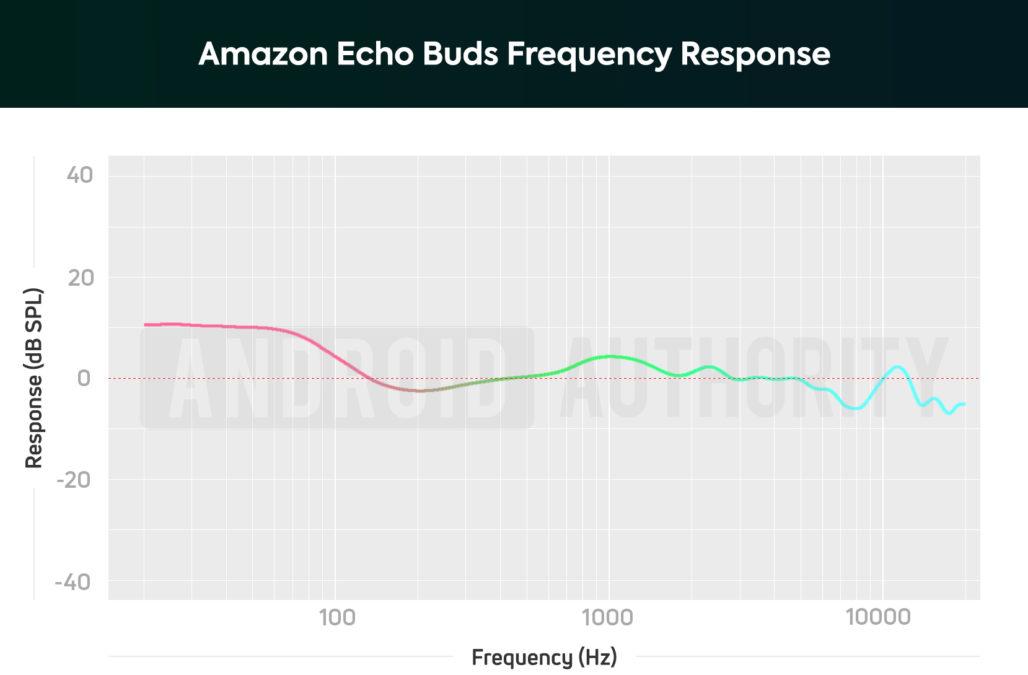 Amazon Echo Buds AA frequency response chart