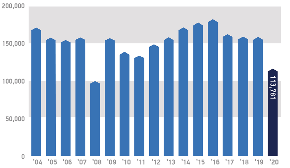 November new car registrations from 2004 to 2020. Chart: SMMT