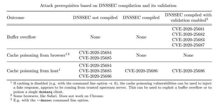 DNSMasq DNS Forwarder