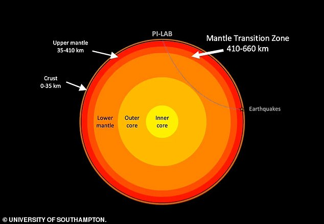 Seismic waves were used to image the different layers inside the Earth – in particular, at depths of 250 to 410 miles (410 to 660 km) known as the Mantle Transition Zone