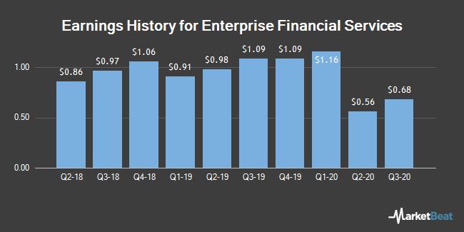 Earnings History for Enterprise Financial Services (NASDAQ:EFSC)
