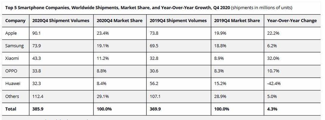 2020-q4-smartphone-shipments-idc
