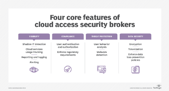 Four core features of CASBs
