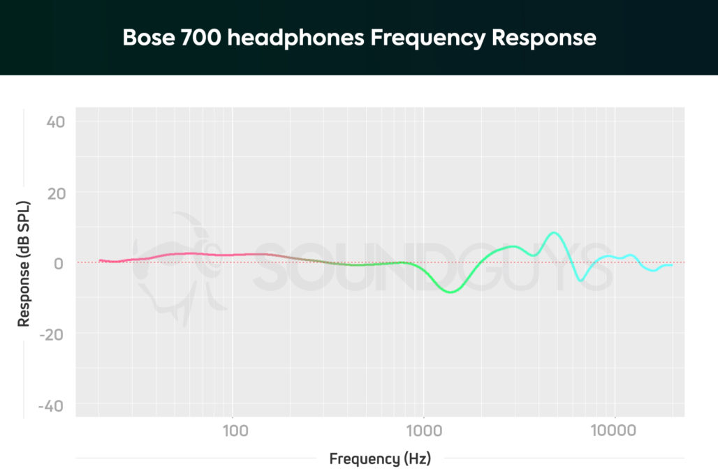 Bose noise cancelling headphones 700 frequency response chart